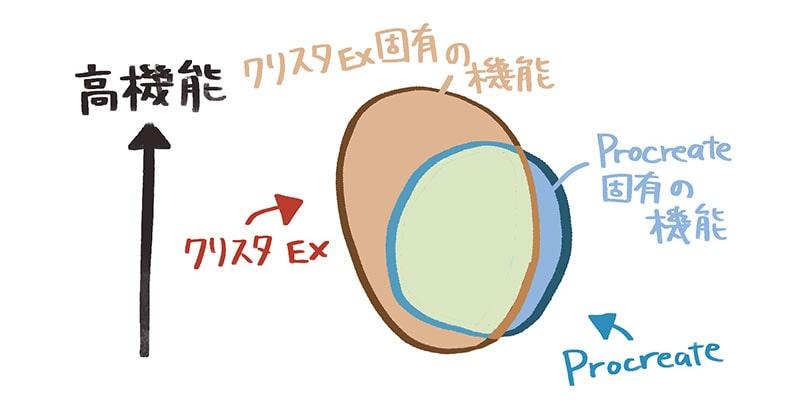 ProcreateとiPad版クリスタの違い 図